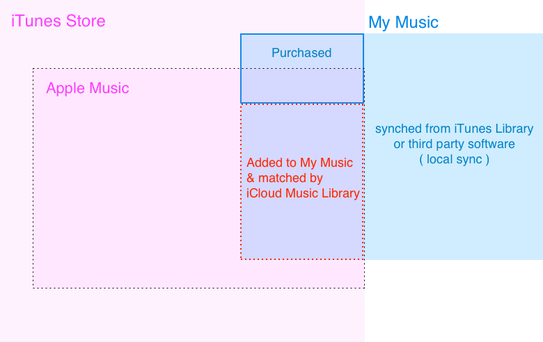 Who knew your music library was a pastel patchwork?
